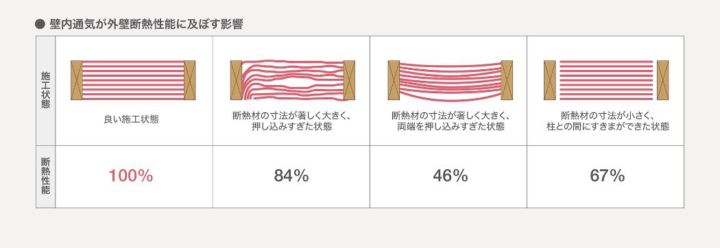 壁内通気が外壁断熱性能に及ぼす影響