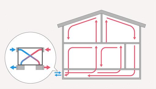 全熱交換型第一種換気システムのイラスト