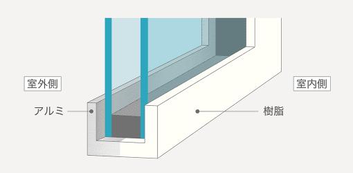 アルミ樹脂複合サッシのイラスト