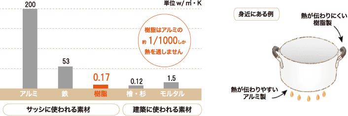 素材の熱伝導率 図