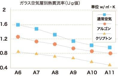 ガラス空気層別熱貫流率(Ug値) 図