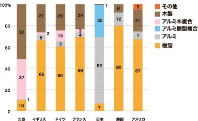 世界の樹脂サッシ普及率 図