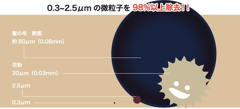 0.3~2.5µmの微粒子を98%以上除去!!