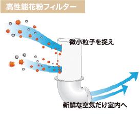 高性能花粉フィルター 図