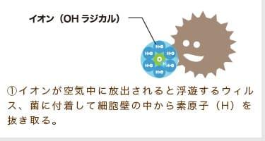 ①イオンが空気中に放出されると浮遊するウィルス、菌に付着して細胞壁の中から素原子(H)を抜き取る。