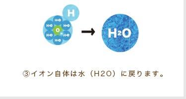 ③イオン自体は水(H2O)に戻ります。